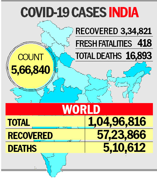 India records highest single-day spike with 22771 new COVID-19 cases