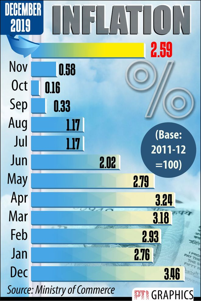 Wholesale inflation at 8-month high in December
