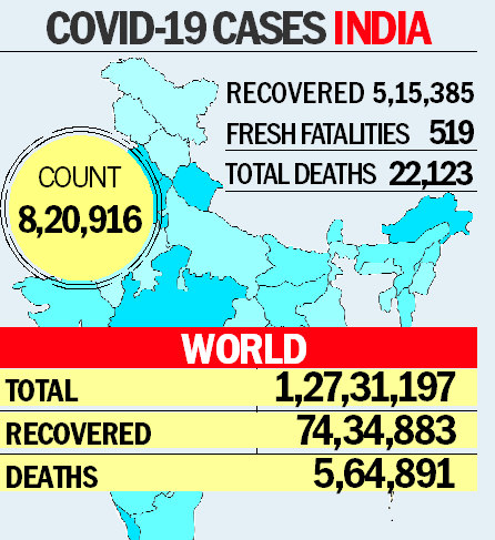 1 lakh cases in 4 days; caution on Remdesivir