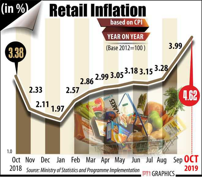 Retail inflation to come down with easing of lockdowns: Chief Economic Adviser